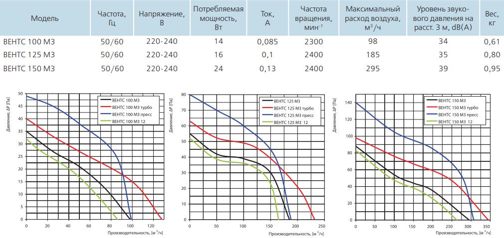 Вентс М3 - Технические характеристики
