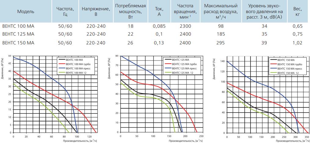Вентс МА - Технические характеристики
