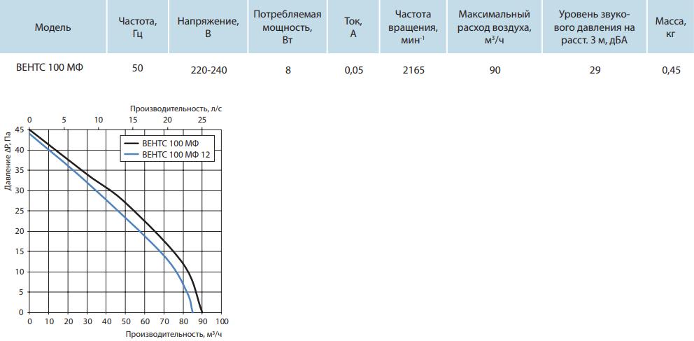 Вентс МФ - Технические характеристики