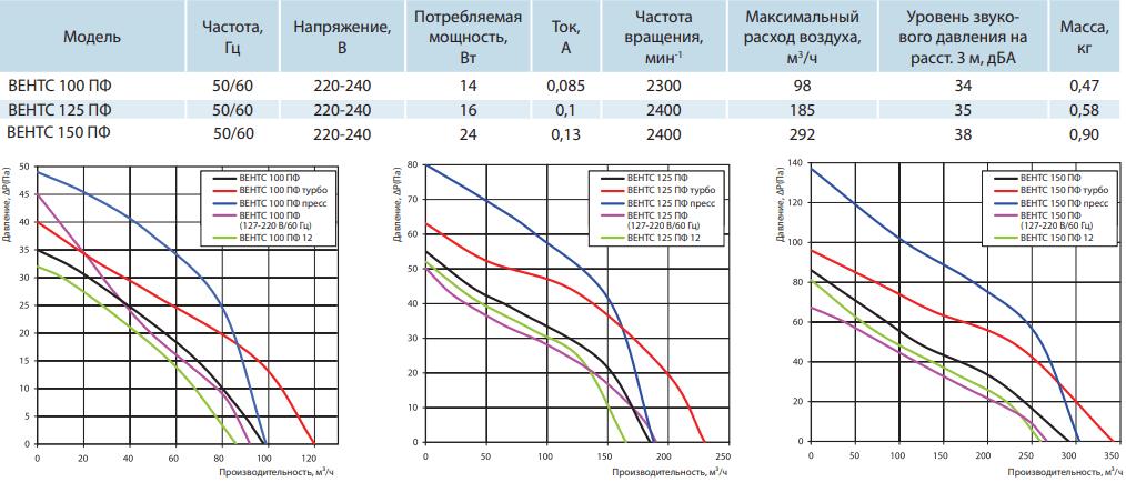 Вентс ПФ - Технические характеристики