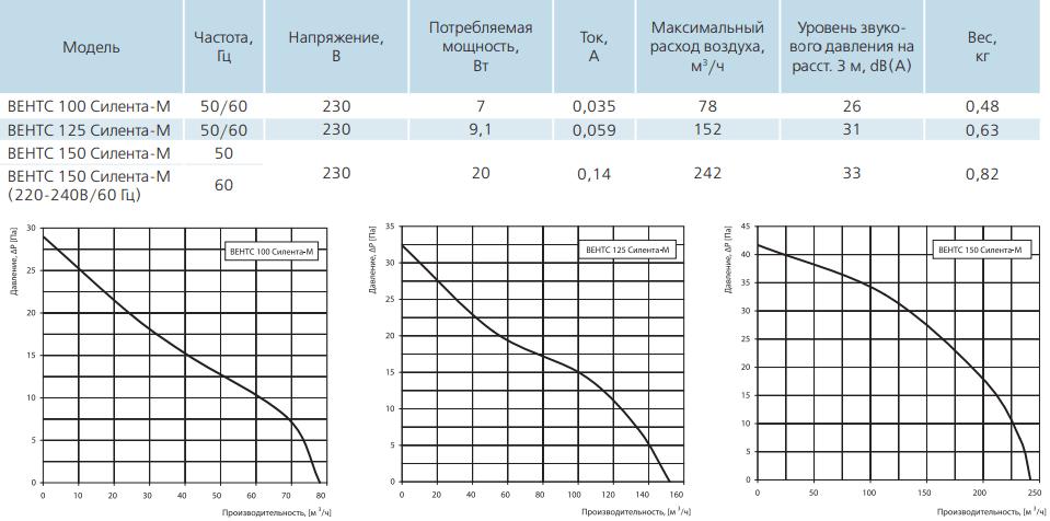 Вентс Силента-М - Технические характеристики
