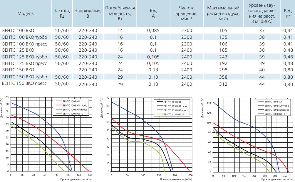 Вентс ВКО - Технические характеристики