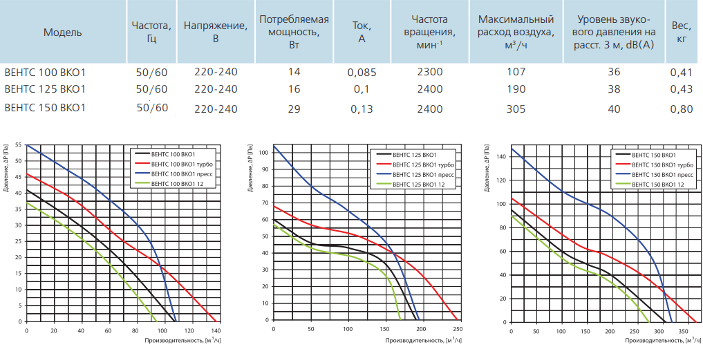 Вентс ВКО1 - Технические характеристики