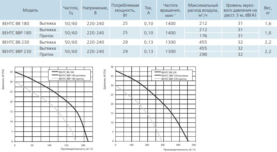 Вентс ВВР - Технические характеристики