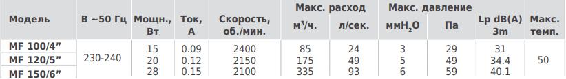 Vortice Punto Filo MF - Технические характеристики