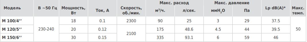 Vortice Punto M - Технические характеристики