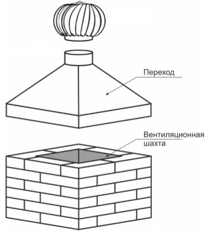 Турбодефлектор - Монтаж