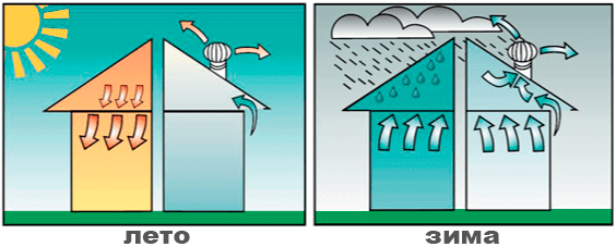 Турбодефлектор - Принцип работы