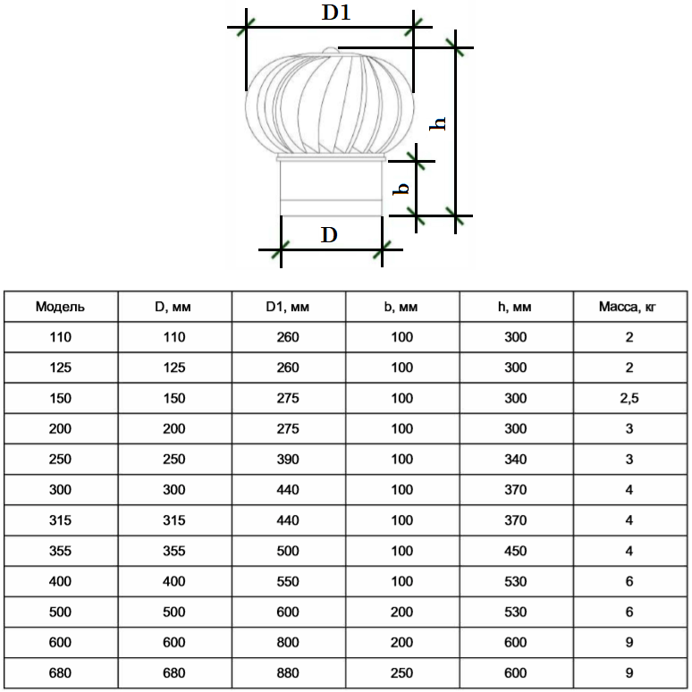 Турбодефлектор - Размеры