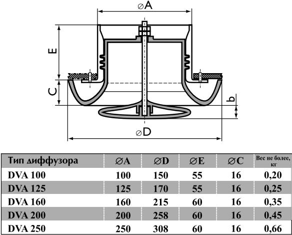 Анемостат приточно-вытяжной пластиковый Airone DVA - Размеры