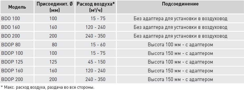 Диффузор приточно-вытяжной пластиковый Soler&Palau BDO/BDOP - Характеристики