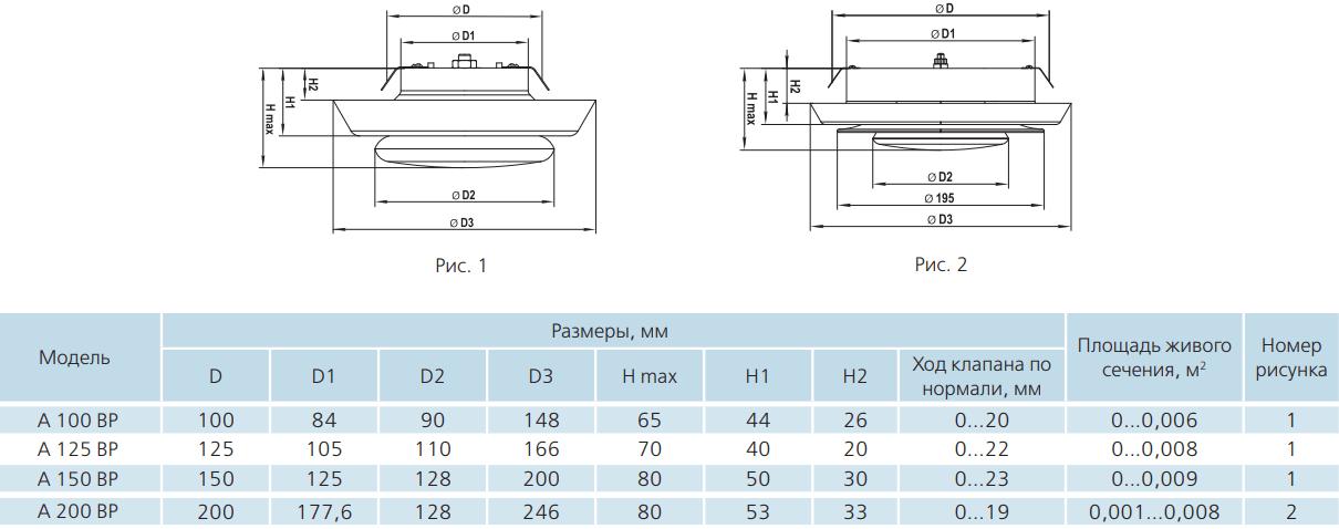 Анемостат приточно-вытяжной пластиковый Вентс А ВР - Размеры
