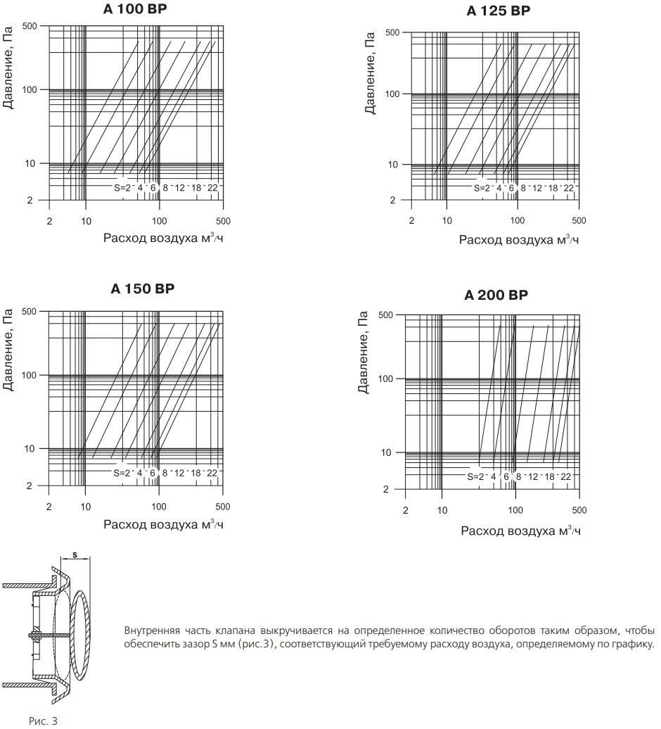 Анемостат приточно-вытяжной пластиковый Вентс А ВР - Графики падения давления