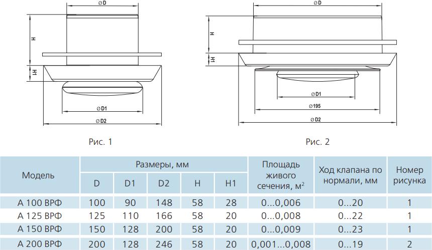 Анемостат приточно-вытяжной пластиковый Вентс А ВРФ - Размеры
