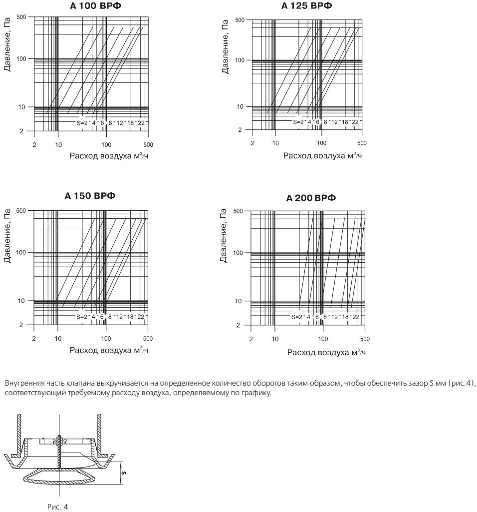 Анемостат приточно-вытяжной пластиковый Вентс А ВРФ - Графики падения давления