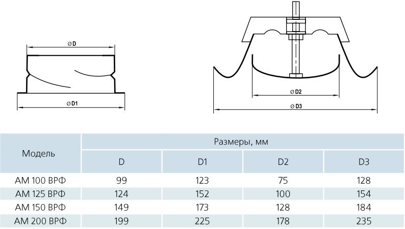 Анемостат приточно-вытяжной стальной Вентс АМ ВРФ - Размеры