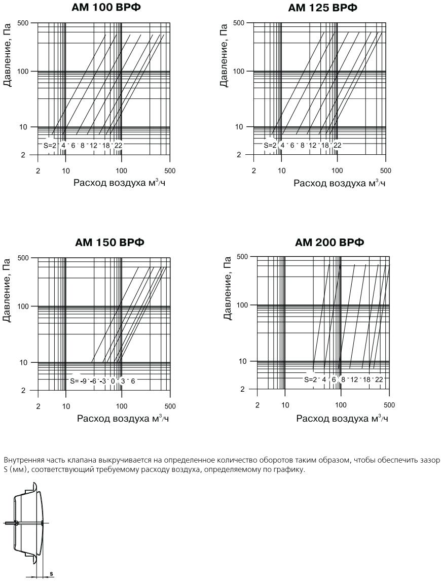Анемостат приточно-вытяжной из нержавеющей стали Вентс АМ ВРФ Н - Графики падения давления