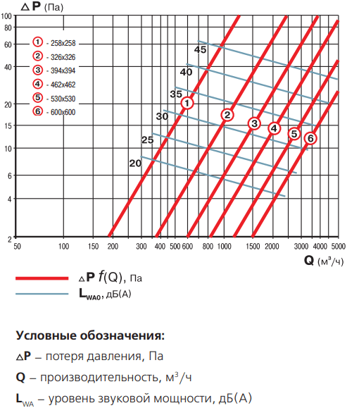 Диффузор потолочный приточно-вытяжной алюминиевый Вентс ДП - График падения давления