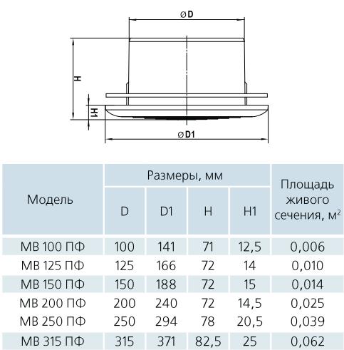 Диффузор приточный пластиковый Вентс МВ ПФс - Размеры