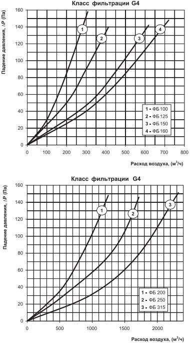 Кассетный фильтр грубой очистки Вентс ФБ - Аэродинамические характеристики