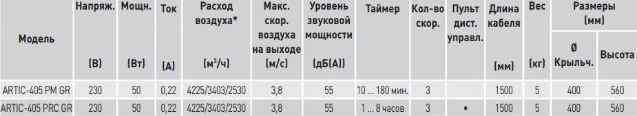 Настенный вентилятор Soler&Palau Artic-405 PM/PRC GR - Характеристики