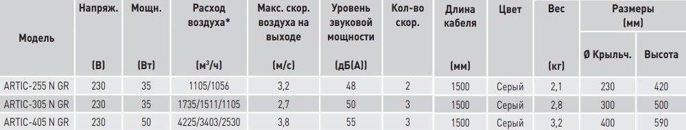 Настольный вентилятор Soler&Palau Artic N GR - Характеристики