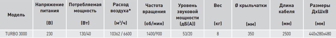 Высокопроизводительный напольный вентилятор Soler&Palau Turbo-3000 - Характеристики