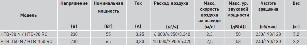 Потолочный вентилятор Soler&Palau HTB RC - Характеристики