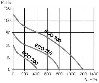 Осевой канальный вентилятор Ballu Machine Eco - Аэродинамические характеристики