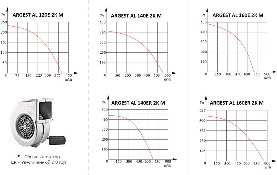 Era Argest Al - Аэродинамические характеристики