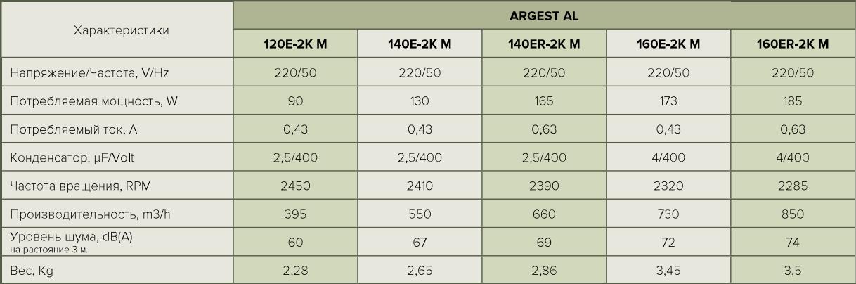 Era Argest Al - Технические характеристики