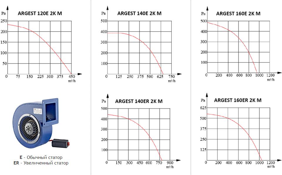 Era Argest - Аэродинамические характеристики