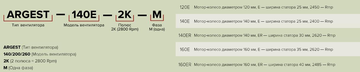 Era Argest - Расшифровка моделей