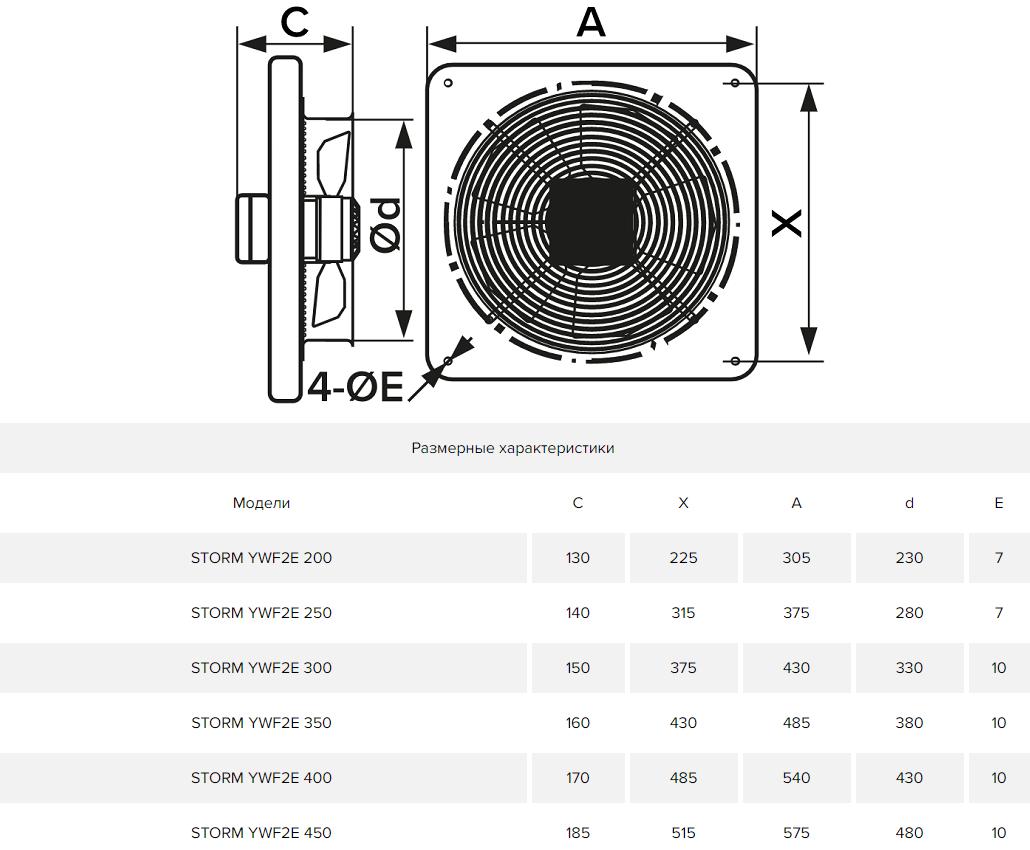 Осевой вентилятор на монтажной пластине Era Storm YWF - Размеры
