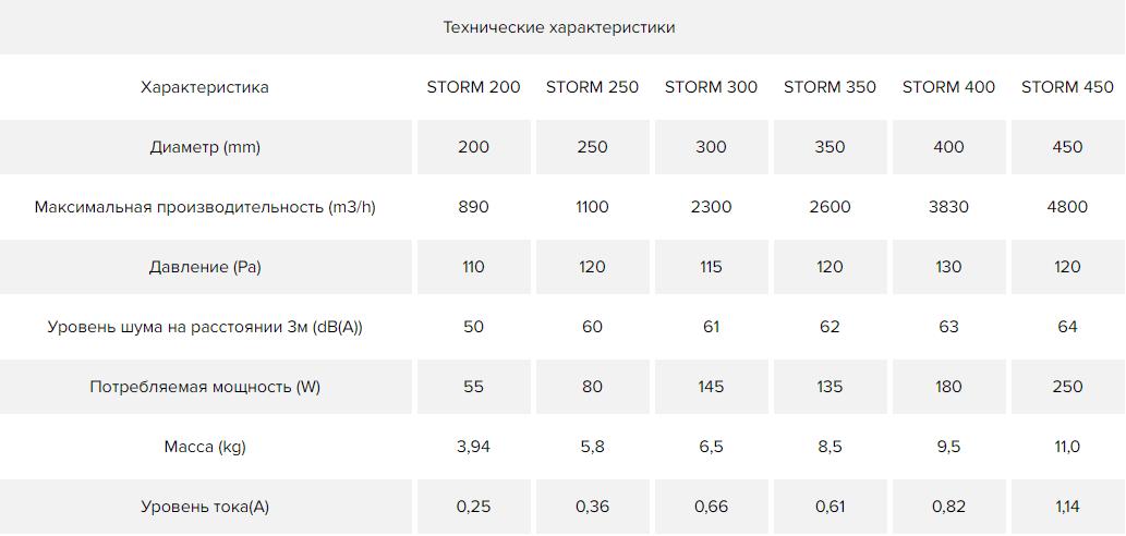 Осевой вентилятор на монтажной пластине Era Storm YWF - Технические характеристики