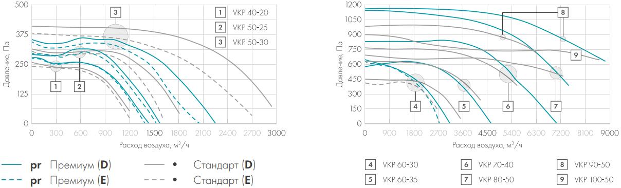 Канальный вентилятор Nevatom VKP - Аэродинамические характеристики
