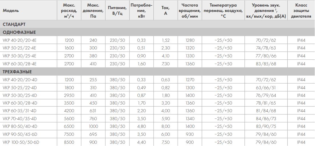 Канальный вентилятор Nevatom VKP - Технические характеристики