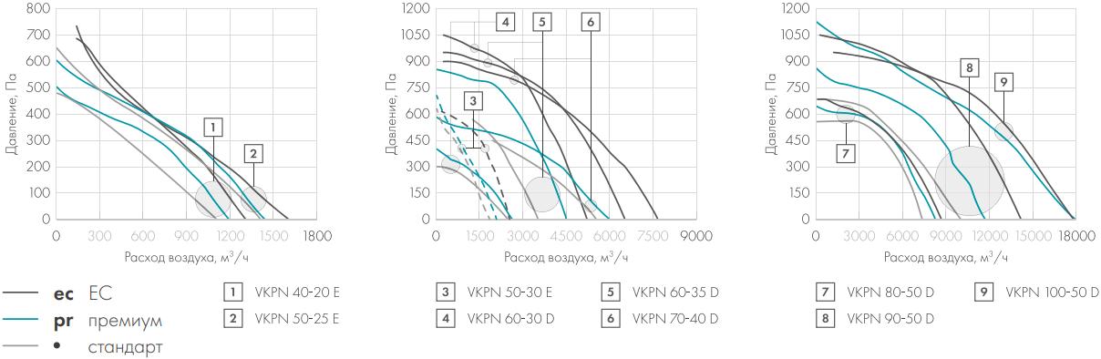 Канальный вентилятор Nevatom VKPN - Аэродинамические характеристики