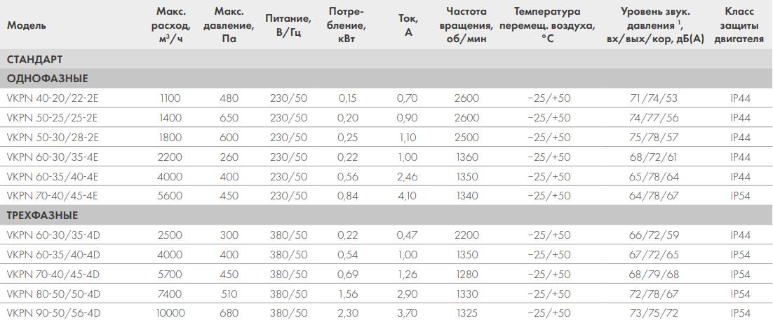 Канальный вентилятор Nevatom VKPN - Технические характеристики