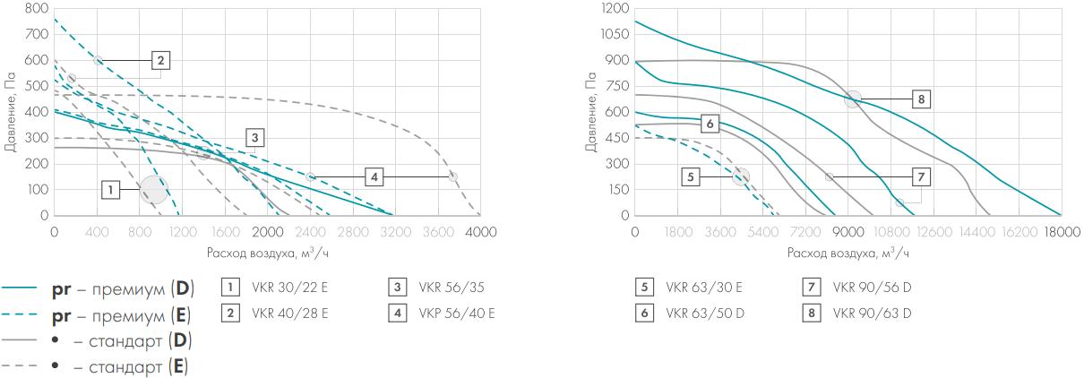 Крышный вентилятор Nevatom VKR - Аэродинамические характеристики