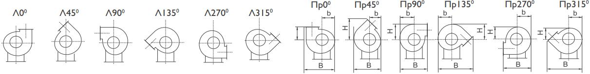 Центробежный вентилятор Nevatom ВР-86-77 ОН - Поворот корпуса