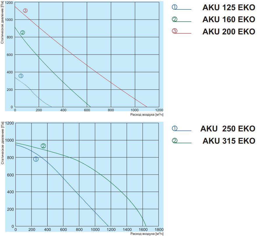 Шумоизолированный канальный вентилятор Salda AKU EKO - Аэродинамические характеристики