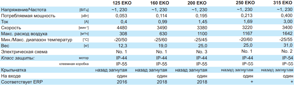 Шумоизолированный канальный вентилятор Salda AKU EKO - Технические характеристики