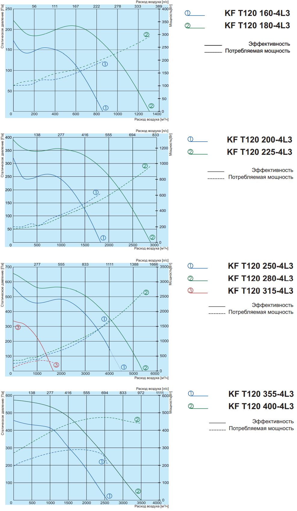 Кухонный вентилятор Salda KF T120 - Аэродинамические характеристики