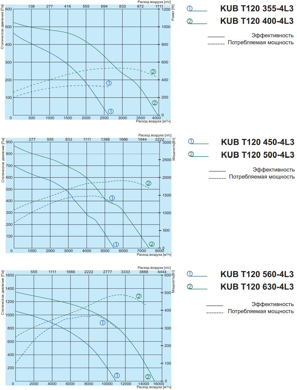 Кухонный вентилятор Salda KUB T120 - Аэродинамические характеристики