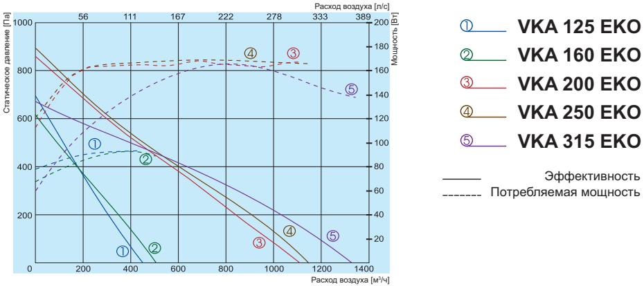 Канальный вентилятор Salda VKA EKO - Аэродинамические характеристики