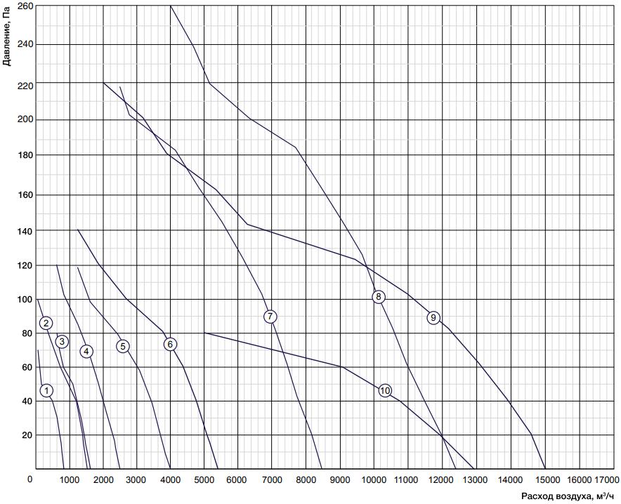 Осевой вентилятор на монтажной пластине Shuft AXW - Аэродинамические характеристики