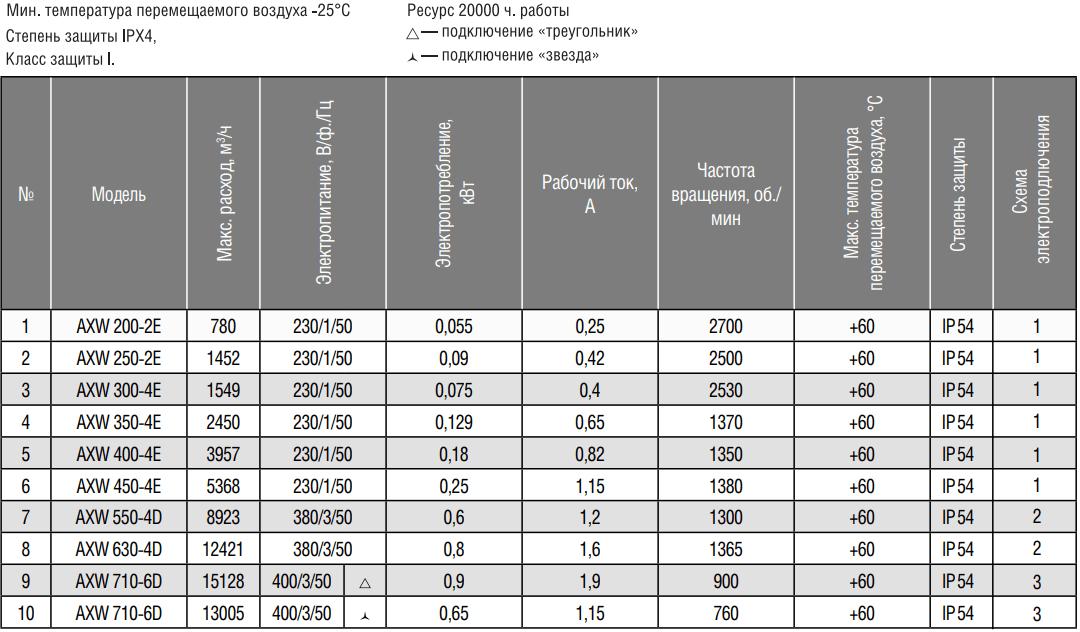Осевой вентилятор на монтажной пластине Shuft AXW - Технические характеристики