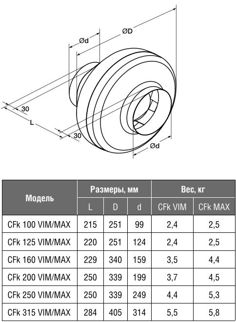 Канальный вентилятор Shuft CFk VIM - Размеры