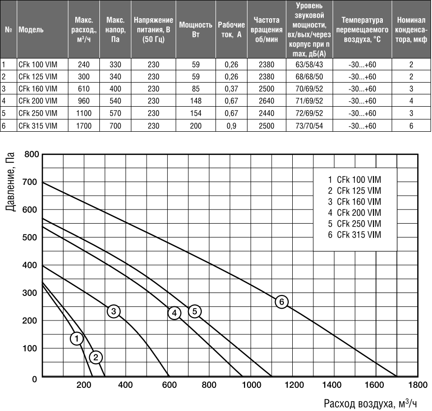 Канальный вентилятор Shuft CFk VIM - Характеристики